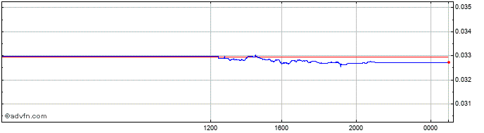 Intraday US Dollar vs CLF  Price Chart for 25/11/2020