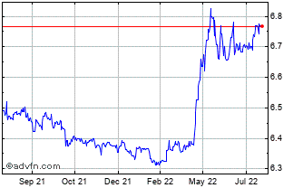 1 Year US Dollar vs CNH Chart