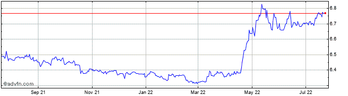 1 Year US Dollar vs CNH  Price Chart