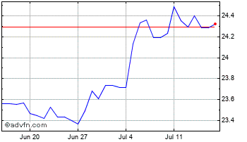 1 Month United States Dollar vs Czech Re Chart