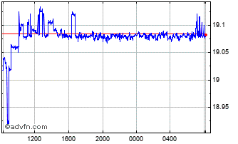 Intraday United States Dollar vs Egyptian Chart