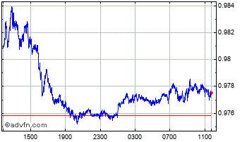 Intraday United States Dollar vs Euro Chart
