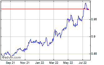 1 Year United States Dollar vs Euro Chart