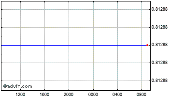 Intraday United States Dollar vs Falkland Chart