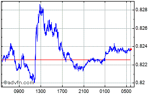 Us Dollar British Pound Intraday Forex Chart