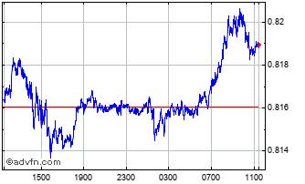 Intraday US Dollar vs Sterling Chart