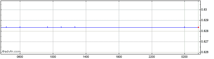 Intraday US Dollar vs Sterling  Price Chart for 24/2/2020