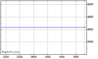 Intraday United States Dollar vs Guinea R Chart