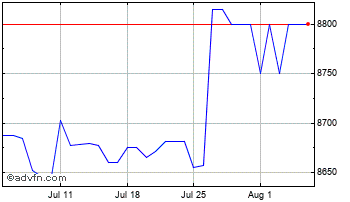 1 Month United States Dollar vs Guinea R Chart