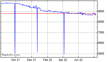 1 Year United States Dollar vs Guinea R Chart