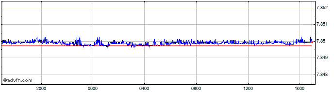 Intraday United States Dollar vs Hong Kon  Price Chart for 19/6/2019