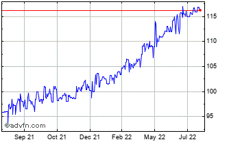 1 Year US Dollar vs HTG Chart