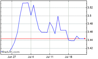1 Month United States Dollar vs Israel N Chart