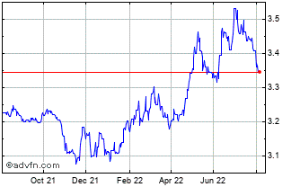 1 Year US Dollar vs ILS Chart