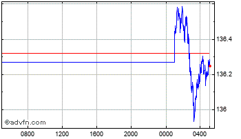 Intraday US Dollar vs Japanese Yen Chart