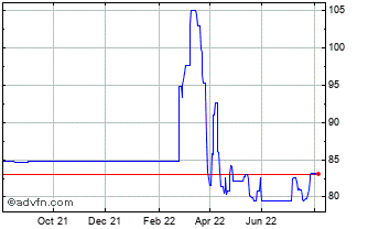 1 Year United States Dollar vs Kyrgyzst Chart