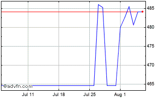 1 Month United States Dollar vs Comoros  Chart