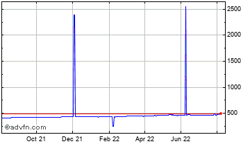 1 Year United States Dollar vs Comoros  Chart