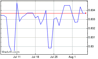 1 Month United States Dollar vs Cayman I Chart