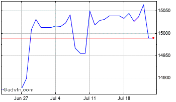 1 Month United States Dollar vs Laos Kip Chart