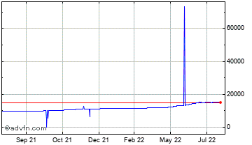 1 Year United States Dollar vs Laos Kip Chart