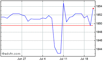 1 Month United States Dollar vs Myanmar  Chart