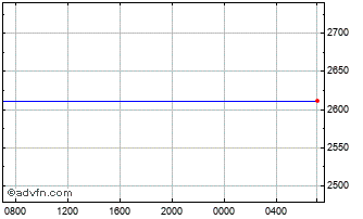 Intraday United States Dollar vs Mongolia Chart