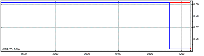 Intraday US Dollar vs MOP  Price Chart for 11/7/2020
