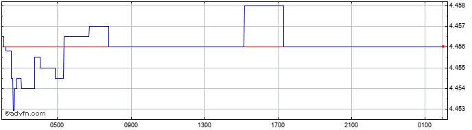 Intraday US Dollar vs MYR  Price Chart for 08/8/2020