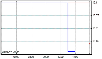 Intraday United States Dollar vs Namibia  Chart
