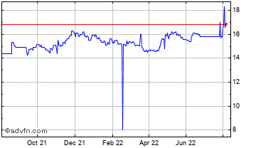 1 Year United States Dollar vs Namibia  Chart