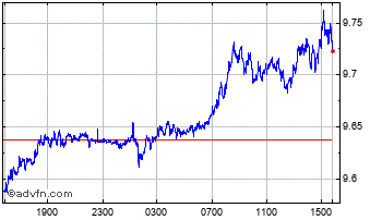 Intraday United States Dollar vs Norwegia Chart