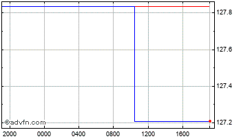 Intraday United States Dollar vs Nepal Ru Chart