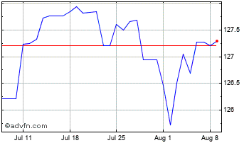 1 Month United States Dollar vs Nepal Ru Chart
