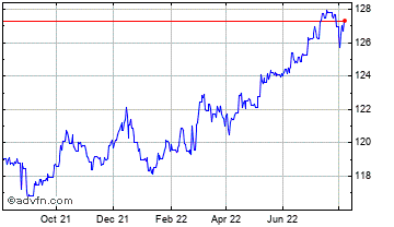1 Year United States Dollar vs Nepal Ru Chart