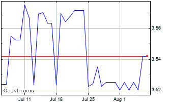 1 Month United States Dollar vs Papua Ne Chart