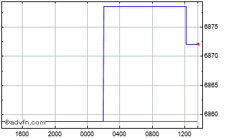Intraday United States Dollar vs Paraguay Chart