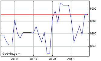 1 Month United States Dollar vs Paraguay Chart