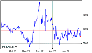 1 Year United States Dollar vs Paraguay Chart