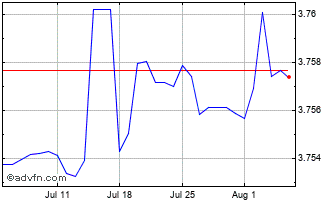 1 Month United States Dollar vs Saudi Ar Chart