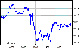 Intraday US Dollar vs SEK Chart