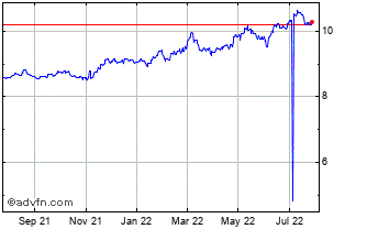 1 Year US Dollar vs SEK Chart