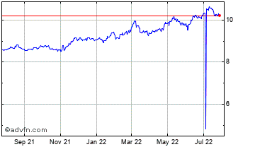 1 Year United States Dollar vs Swedish  Chart