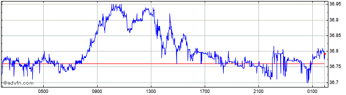 Intraday US Dollar vs THB  Price Chart for 16/5/2021
