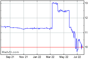 1 Year United States Dollar vs Tajiksta Chart