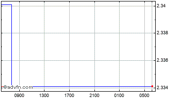 Intraday United States Dollar vs Tonga Is Chart