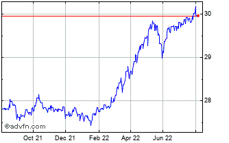 1 Year United States Dollar vs New Taiw Chart