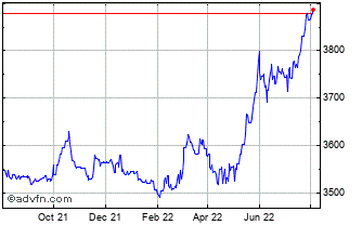 1 Year United States Dollar vs Uganda S Chart