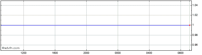 Intraday United States Dollar (B) VS United States Dollar Spot (USD/USD)  Price Chart for 11/5/2021