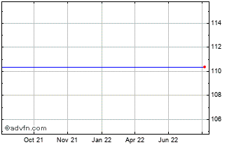 1 Year United States Dollar vs Vanuatu  Chart